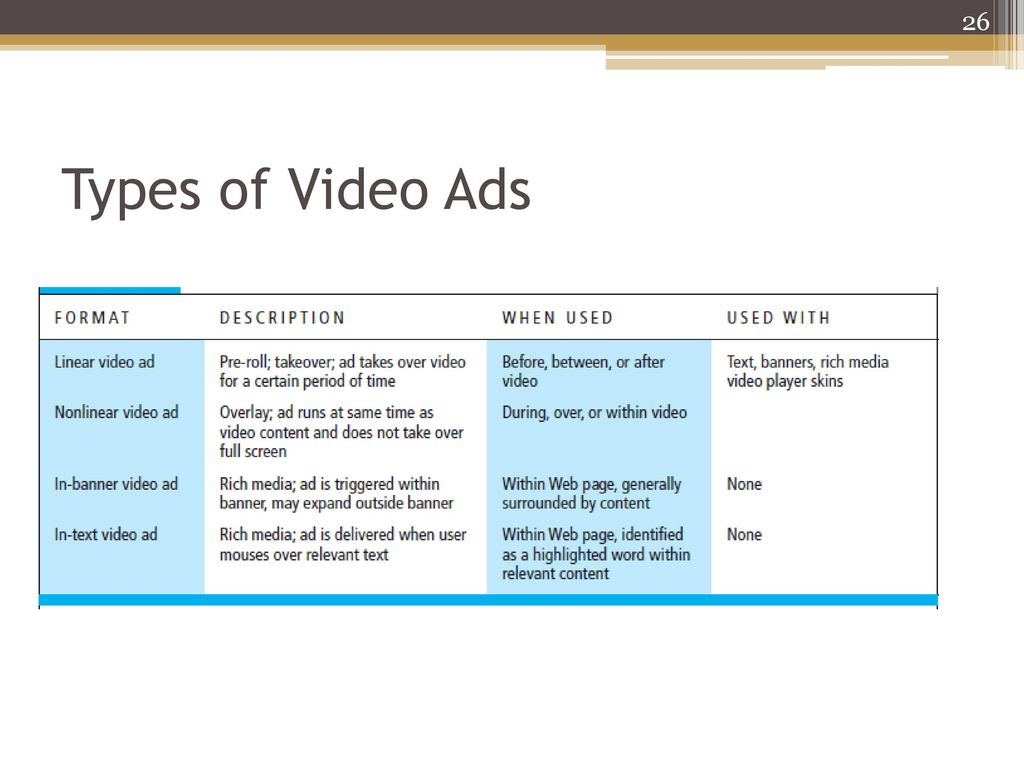 Types of video advertising