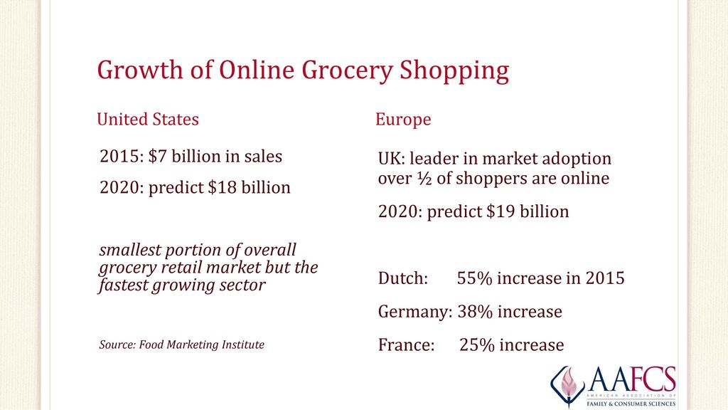 Online Grocery Shopping: Pros, Cons, and the Bottom Line