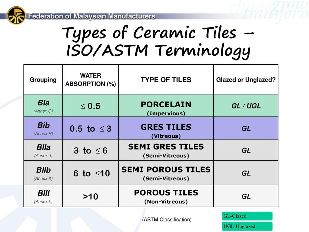 Fmm Malaysian Ceramic Industry Group Mcig Ppt Video Online Download