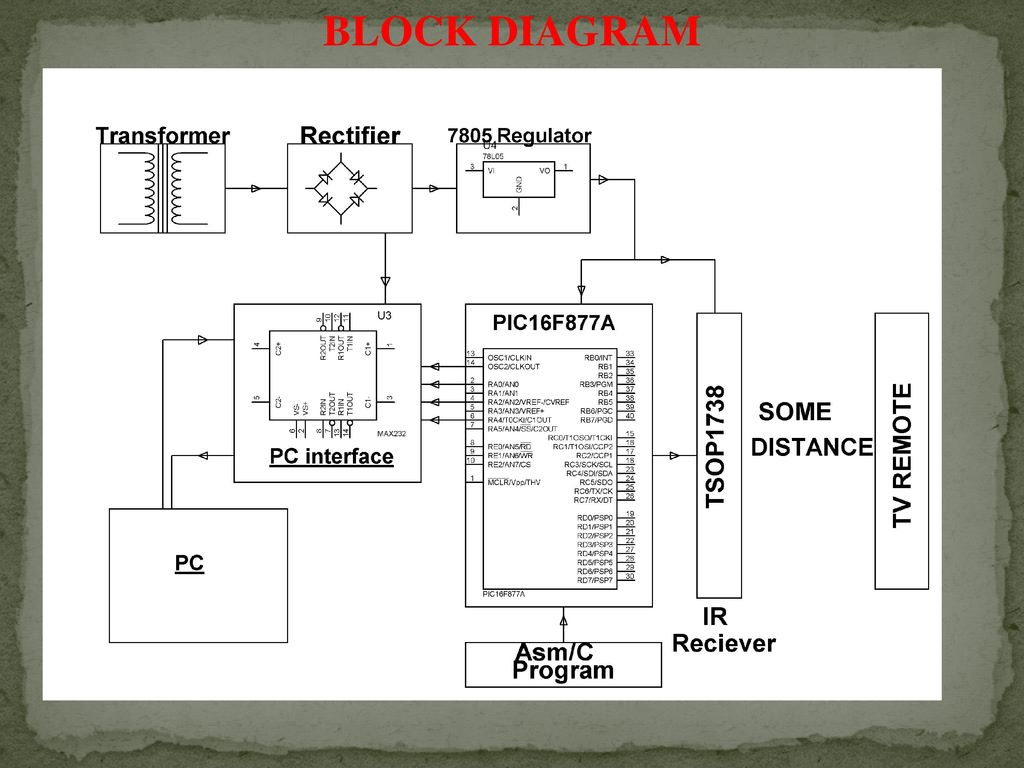 3 block diagram