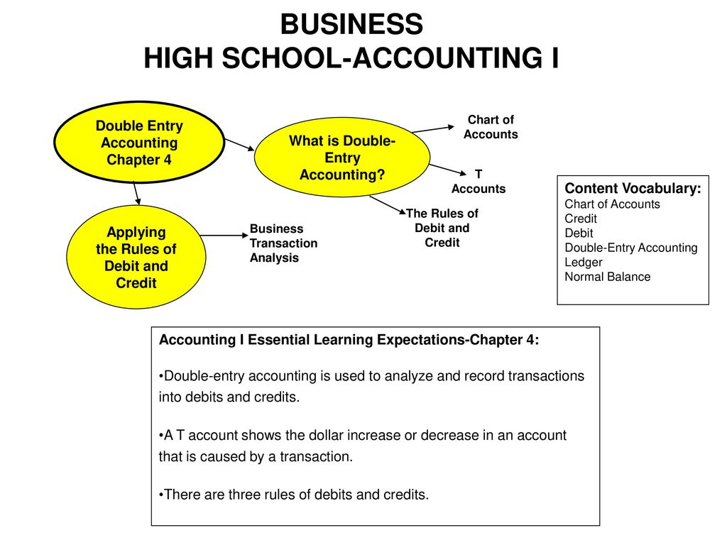 accounting transactions and accounting policies Financial accounting (or financial accountancy) is the field of accounting concerned with the summary, analysis and reporting of financial transactions pertaining to a business this involves the preparation of financial statements available for public consumption.