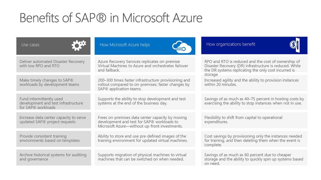 Azure Infrastructure for SAP® - ppt download