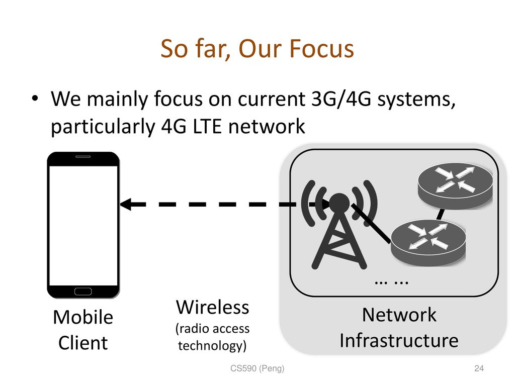 Background 4g 3g Mobile Networks Ppt Download Wireless Network Architecture Diagram