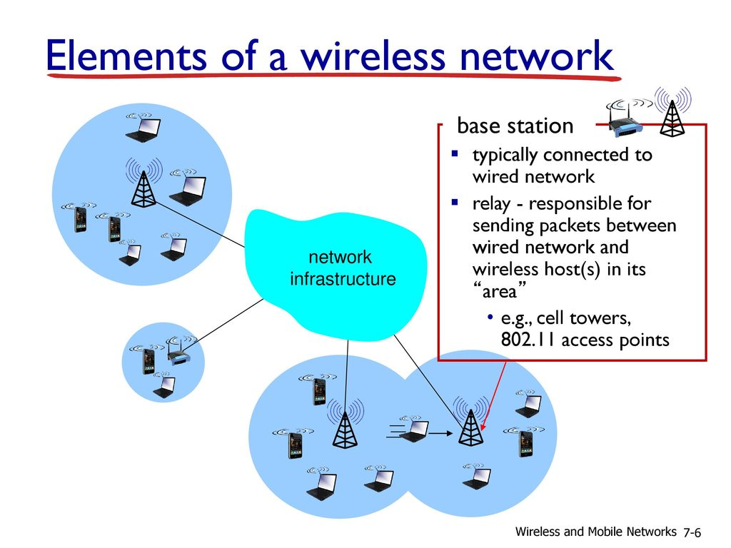 Chapter 7 Wireless and Mobile Networks - ppt download