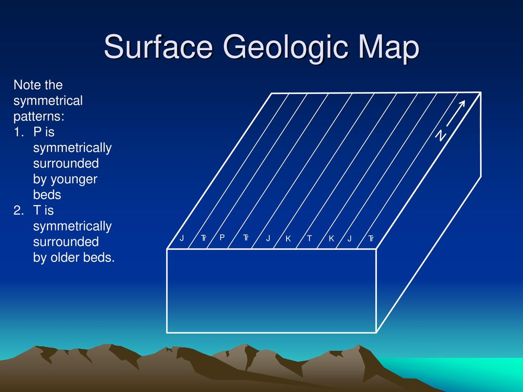 Deformation Of The Earths Crust Ppt Download Geologic Block Diagram Youngest To Oldest Surface Map Note Symmetrical Patterns