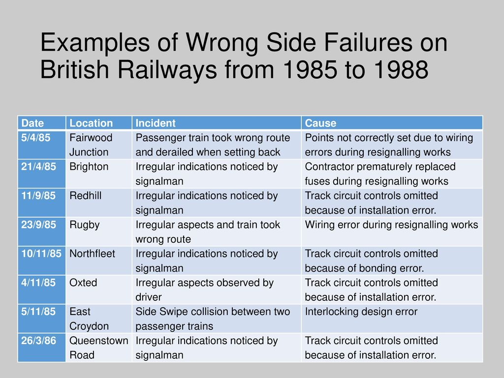 Faults And Failures In Railway Signalling Systems Ppt Download Ac Track Circuit Wiring Diagram 13 Examples