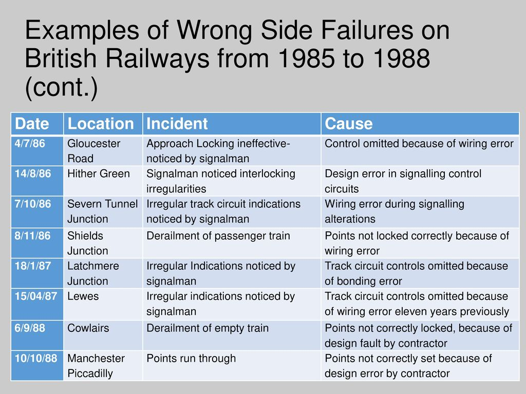 Faults And Failures In Railway Signalling Systems Ppt Download Ac Track Circuit Wiring Diagram 14 Examples