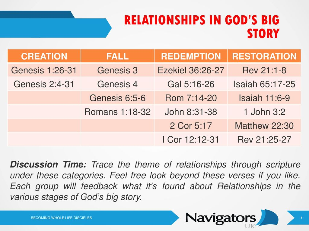 Whole-Life Relationships Cultivating Jesus Centred