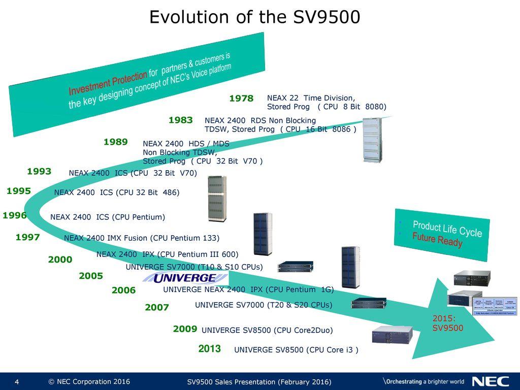 NEC UNIVERGE SV9500 SV9500 Presentation - ppt video online
