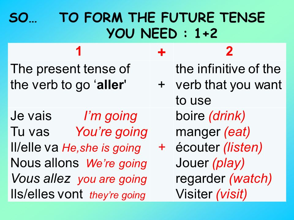 TO FORM THE FUTURE TENSE YOU NEED : 1+2