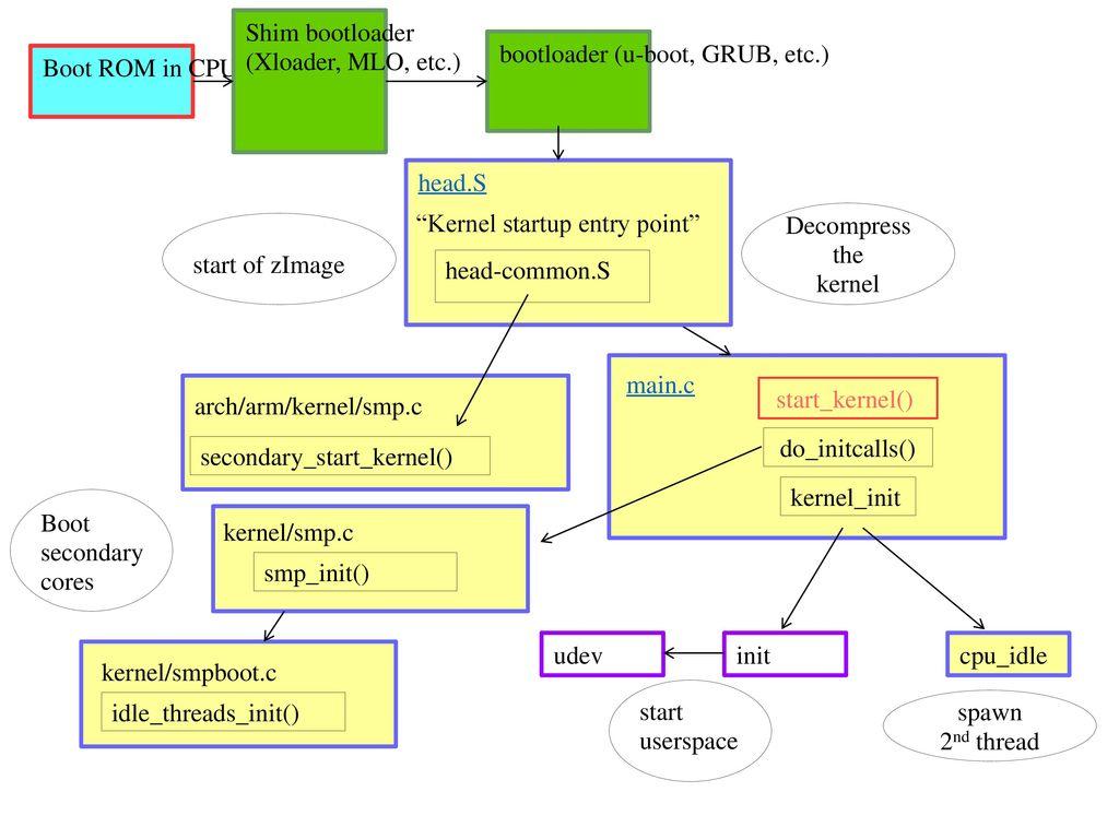 Linux The First Second Ppt Download Mlo Wiring Diagram Shim Bootloader Xloader Etc U Boot