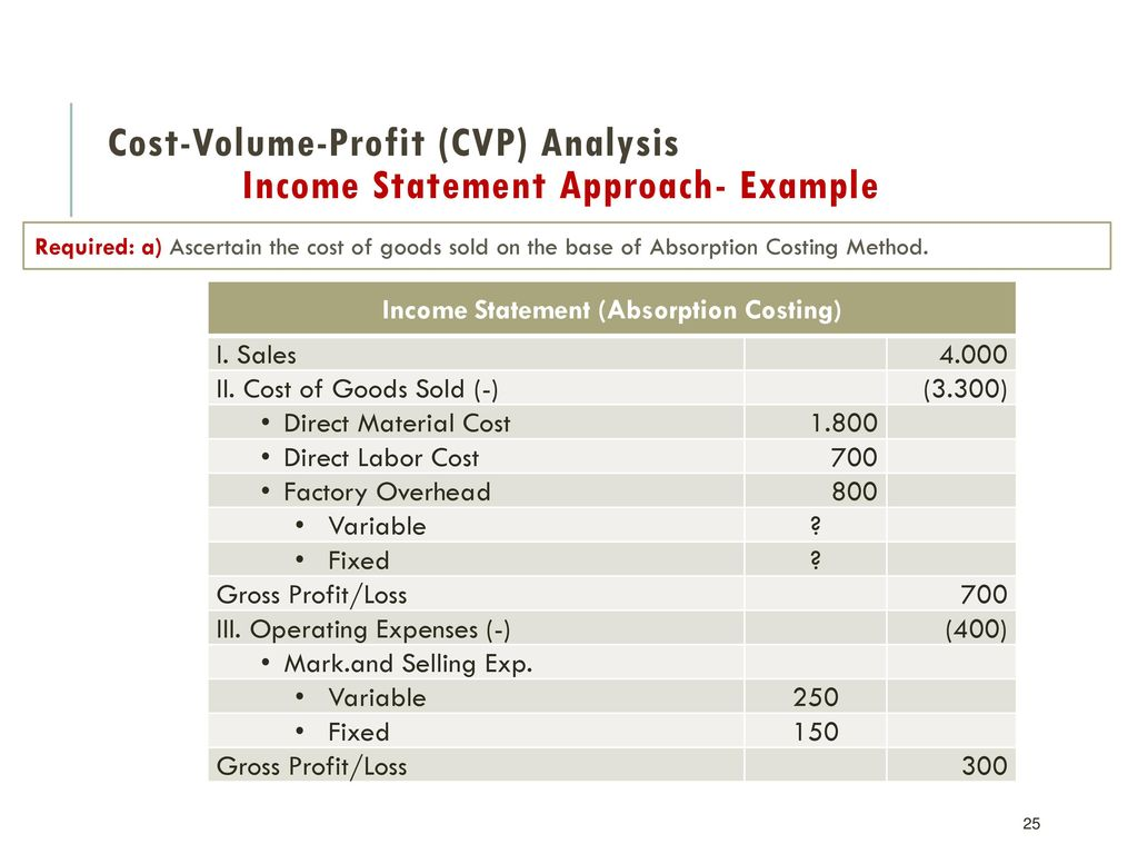7 3 cost volume profit analysis and strategy melford hospital Cost-volume-profit analysis and bre by ashraf alsinglawi 16755 views 3 how is cvp analysis used• cvp analysis can determine, both in units and in sales dollars: • the volume required to break even • the volume required to achieve target profit levels • the effects of discretionary expenditures.
