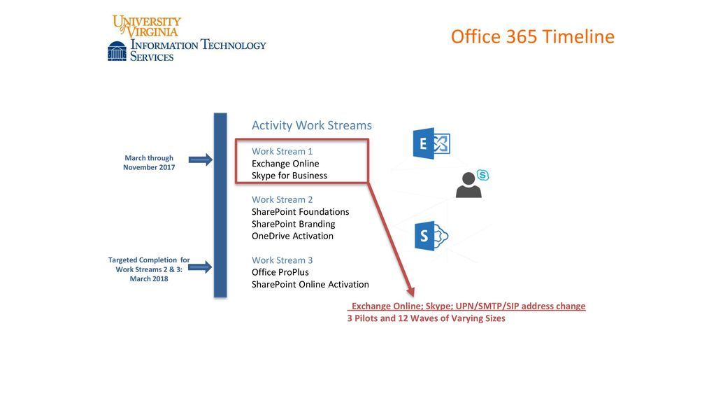 LSP O365 Hands-on Training - ppt download