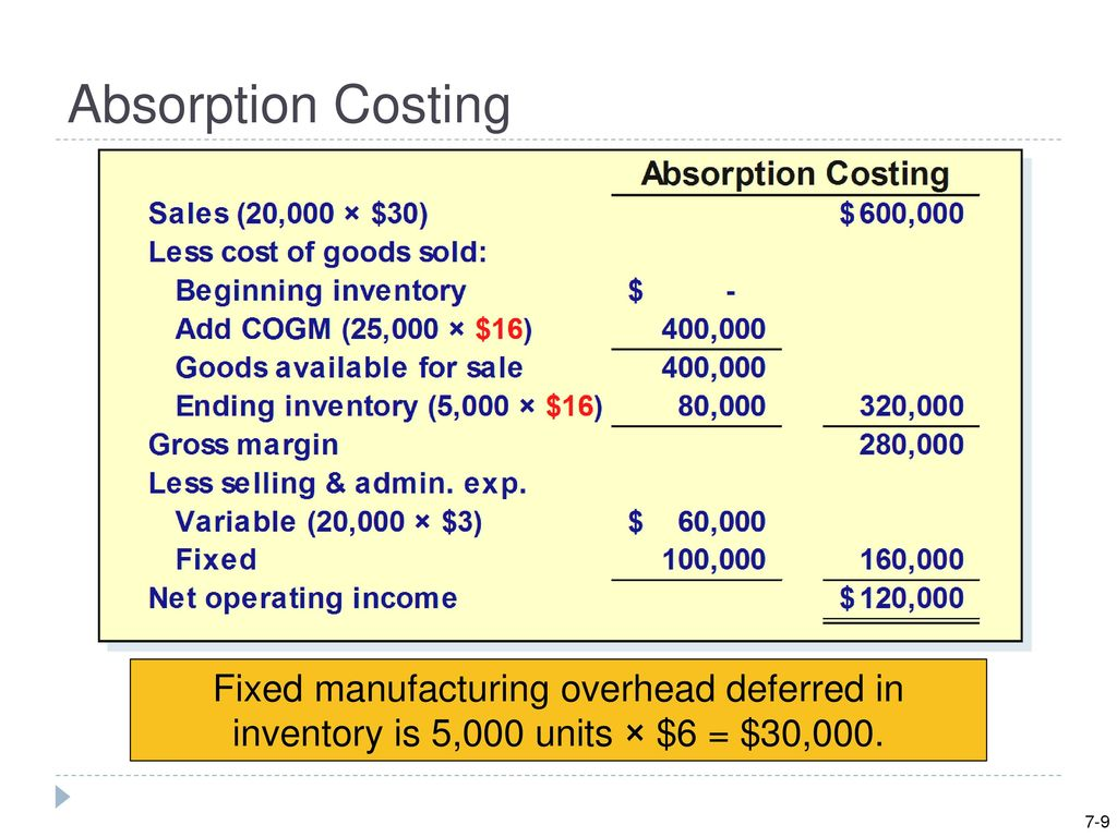 7 9 Absorption Costing Part I