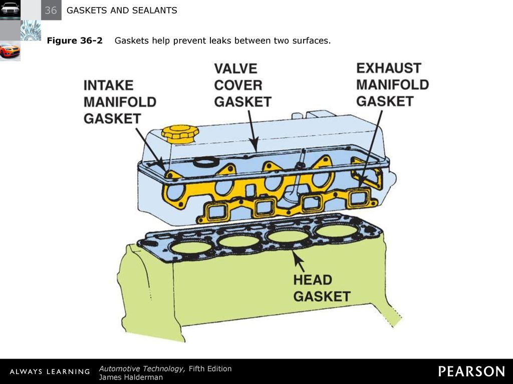 36 Gaskets And Sealants Ppt Video Online Head Gasket Diagram Further Chevy 3 1 Engine Intake Manifold Figure 2 Help Prevent Leaks Between Two Surfaces