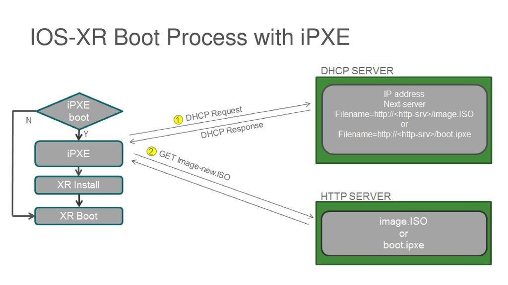 IOS-XR Zero Touch Provisioning - ppt video online download