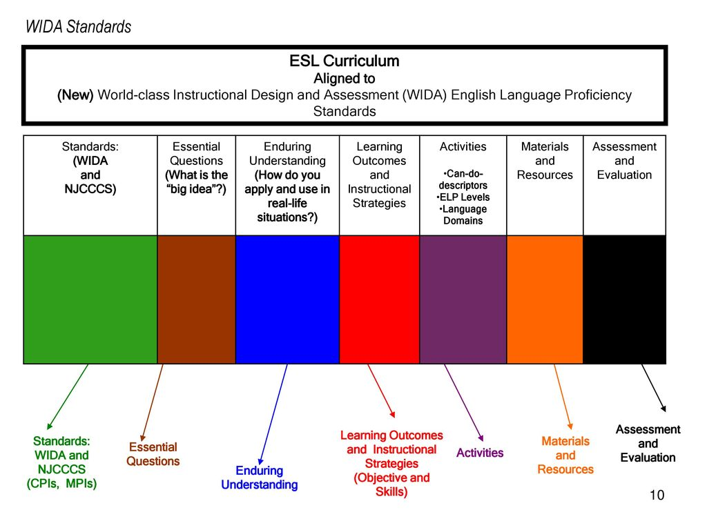 u201cwida standards and esl curriculum alignment u201d