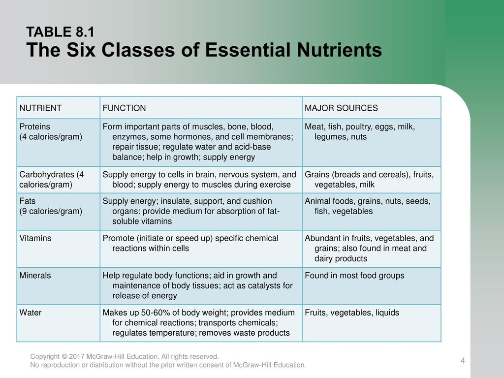 Table 8 1 The Six Cl Es Of Essential Nutrients