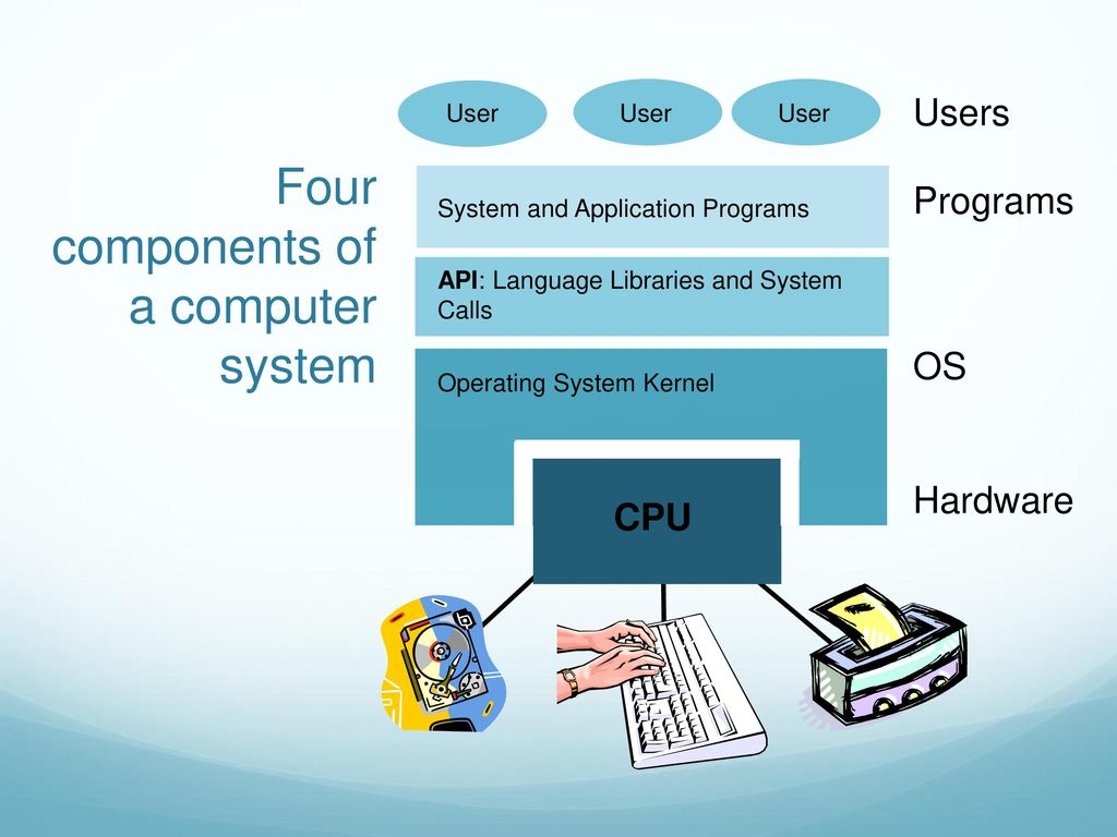 Computer OS Components