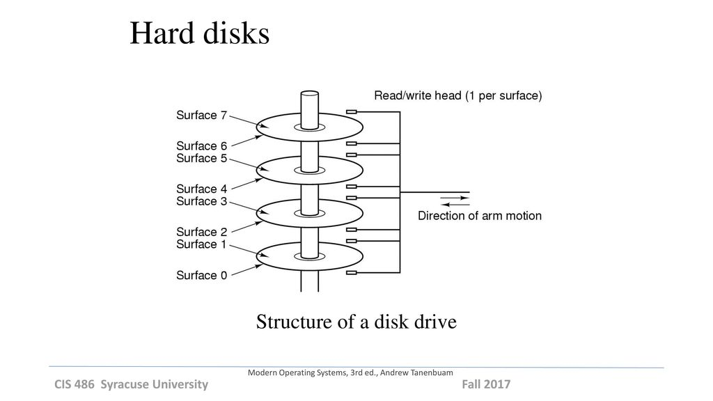 Structure of a disk drive