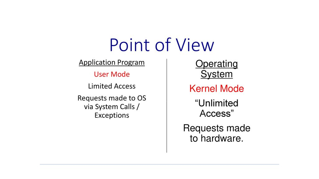 Point of View Operating System Kernel Mode Unlimited Access
