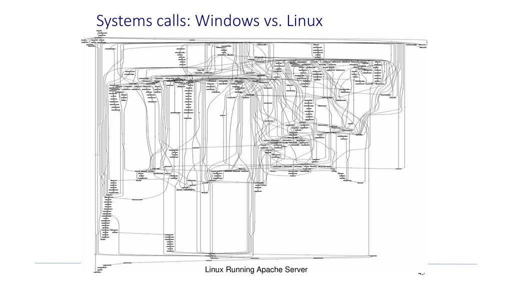 Systems calls: Windows vs. Linux