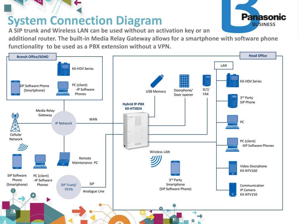 Party Phone Line Diagram Of The Original Wiring Diagrams Ip Pbx Panasonic Hts Ppt Download Jack Pc Client Software Phones
