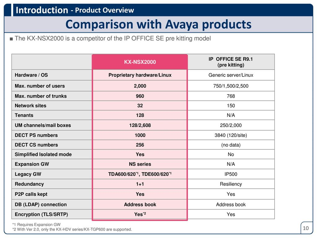 Version Ppt Download Avaya Speaker Wiring Diagram Comparison With Products Proprietary Hardware Linux 11 System Connection