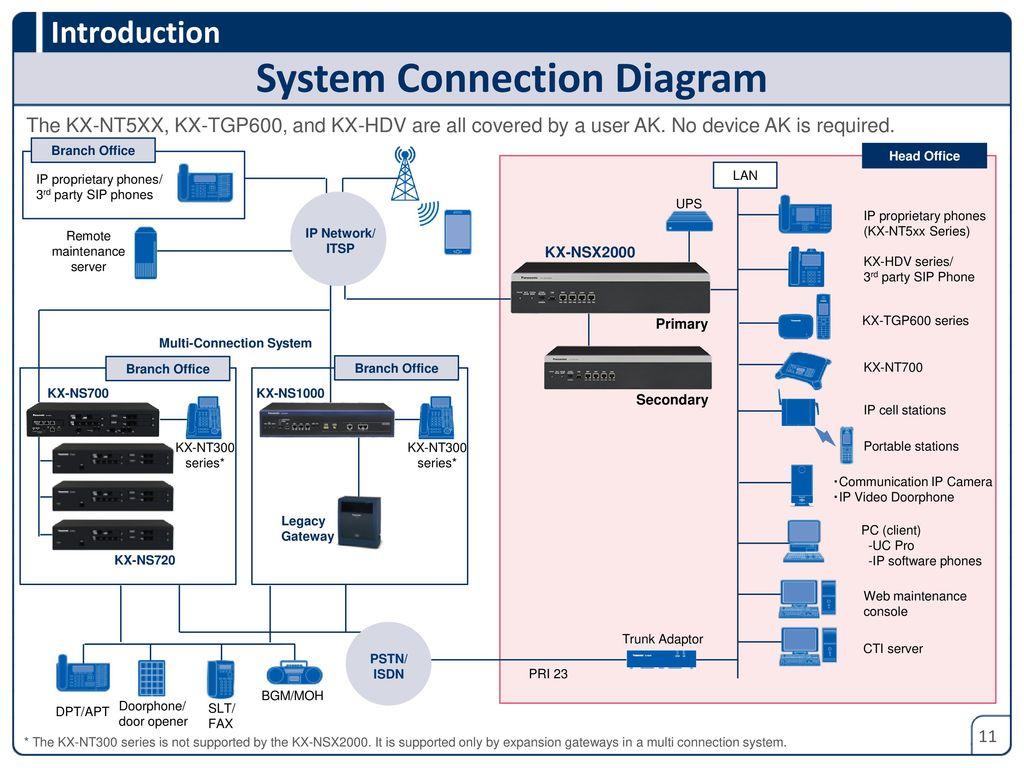 panasonic pbx wiring diagram version ppt download  version ppt download