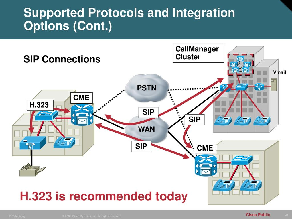 Cisco Cme Sip Dual Line
