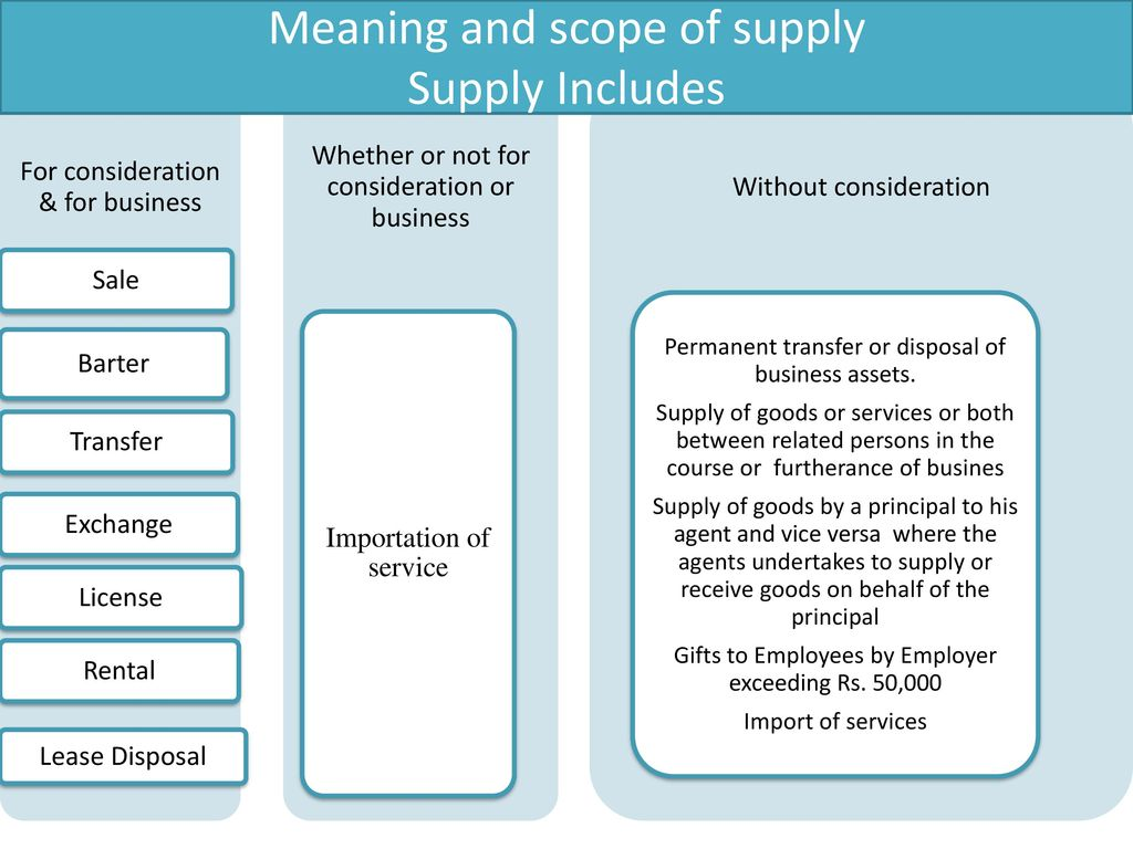 GOODS AND SERVICE TAX  - ppt download