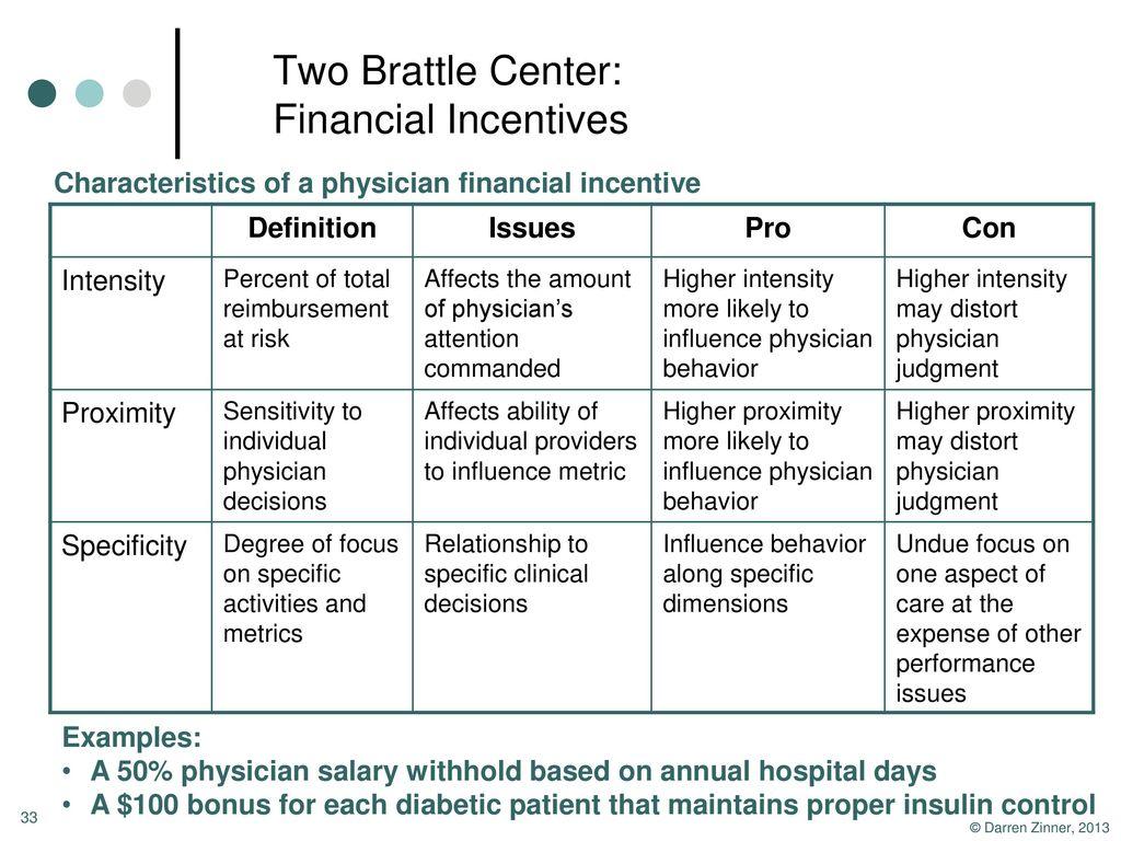 HSSP 106A: Managing Medicine Fall 2014 Tue/Thu 3:30-4:50 PM