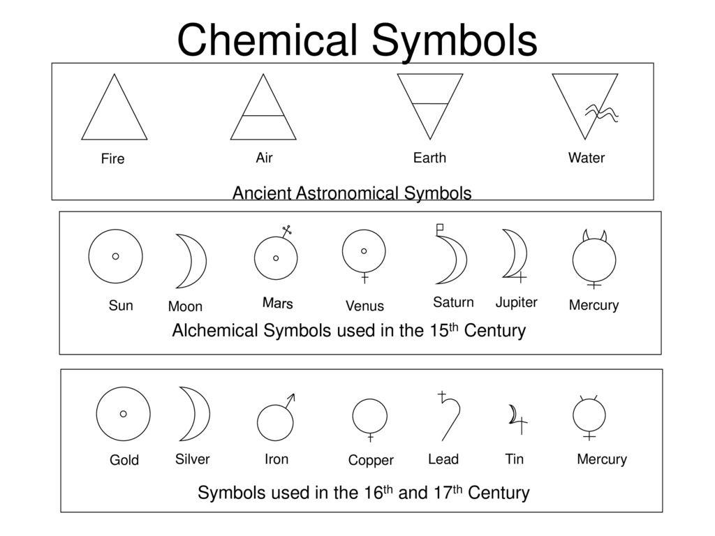 Chemical Symbols Ancient Astronomical Symbols Ppt Download
