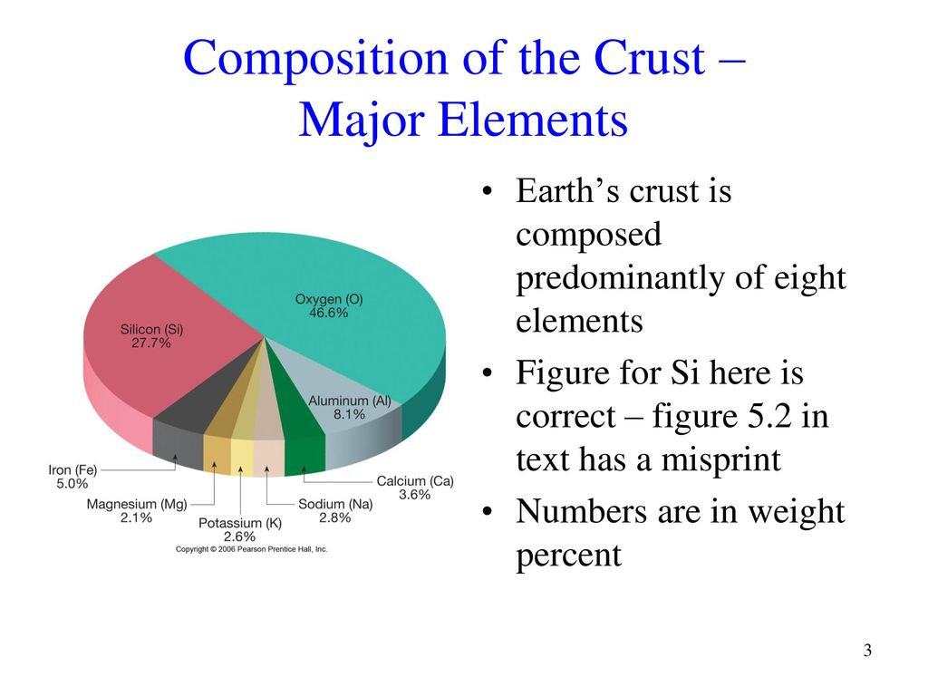 Earth crust in numbers