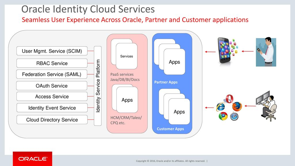 Secure Oracle SaaS and PaaS with Oracle Identity Cloud