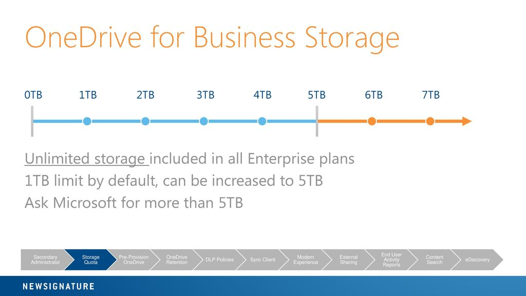 OneDrive for Business: Administration, Security and