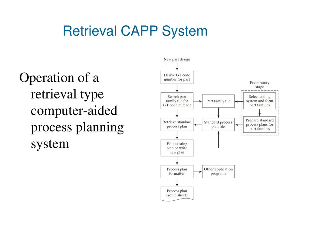 20 Retrieval CAPP System Operation of a retrieval type computer-aided  process planning system