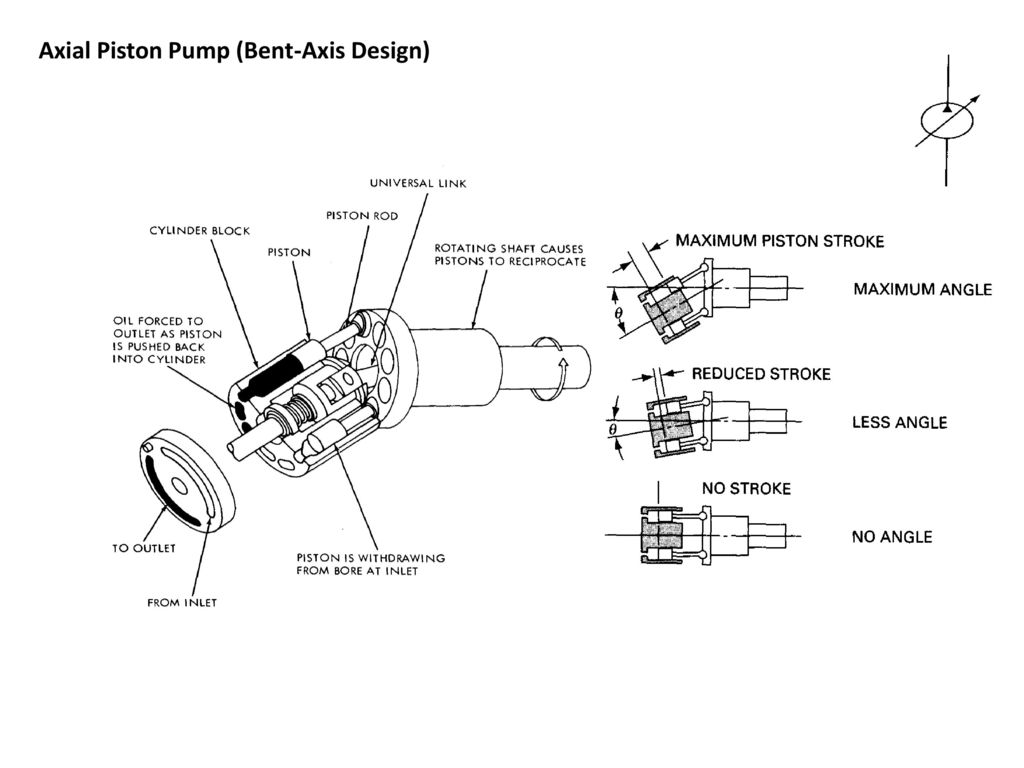 chapter 5 hydraulic pumps ppt download rh slideplayer com