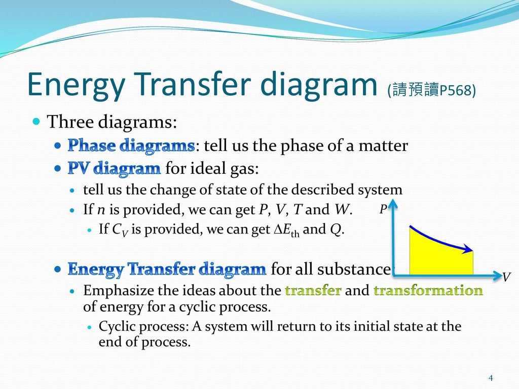 Ch19 Heat Engines And Refrigerators Ppt Download Engine Pv Diagram Physics Energy Transfer P568