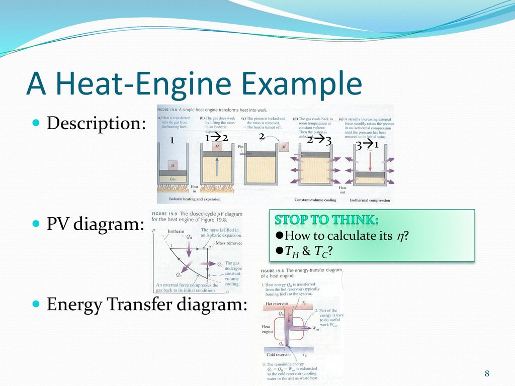 Heat Engine Pv Diagram Wiring Library A Example Description