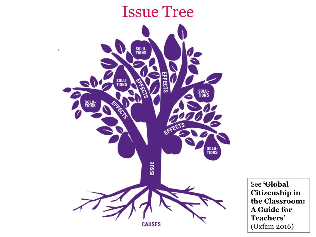 Issue Tree See 'Global Citizenship in the Classroom: A Guide for Teachers' (Oxfam 2016)
