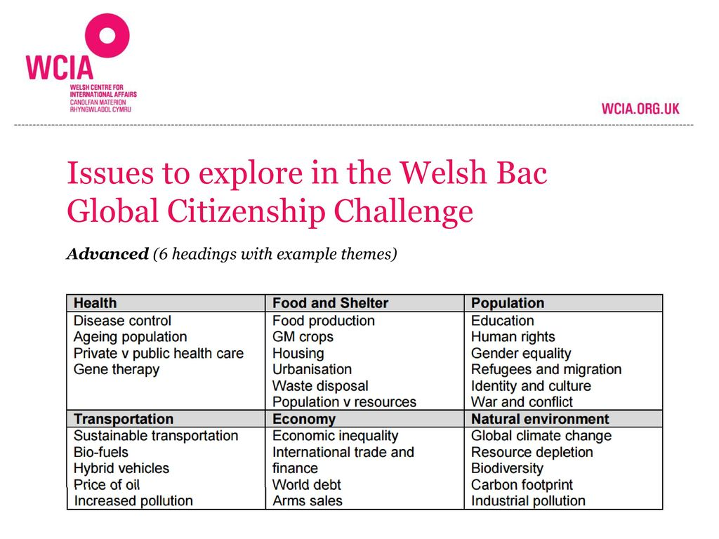 Issues to explore in the Welsh Bac Global Citizenship Challenge
