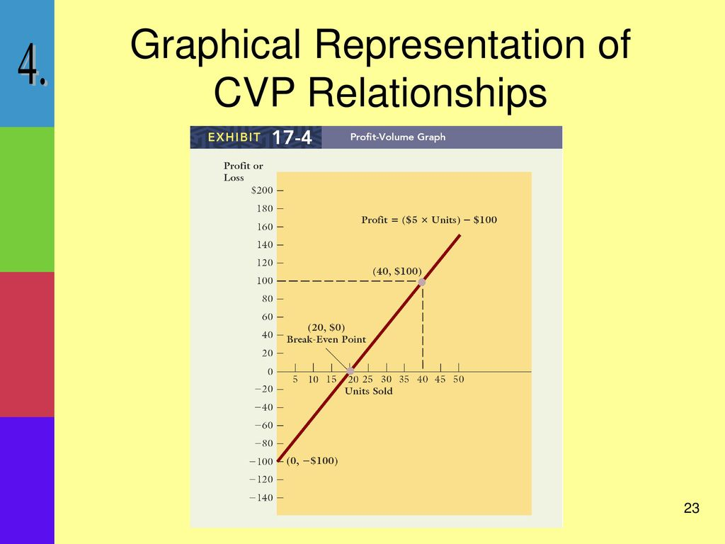 cvp analysis note Cvp analysis, or cost-volume-profit analysis, serves as a valuable tool for managers cvp analysis provides a simple system of calculations that managers use to estimate the financial effects of a broad.