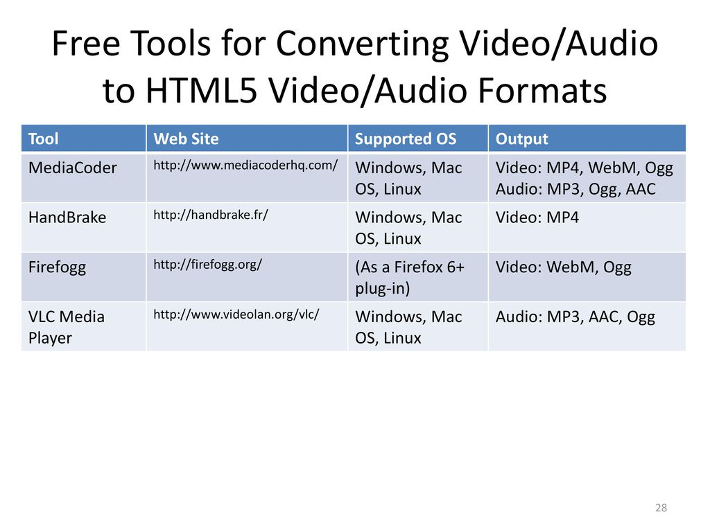 Chapter 9 HTML 5 Video and Audio - ppt video online download
