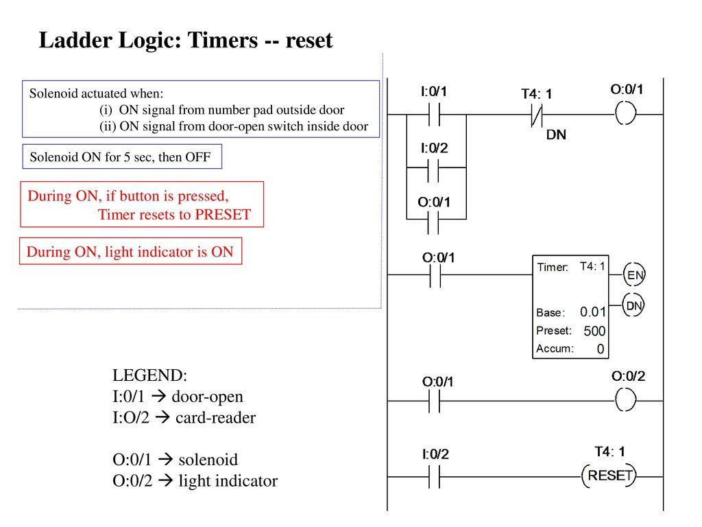 Discrete Control Logic Ppt Download Ladder Diagram Xor 25