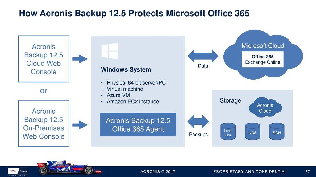 Acronis Backup 12 5 Product Presentation Ppt Download