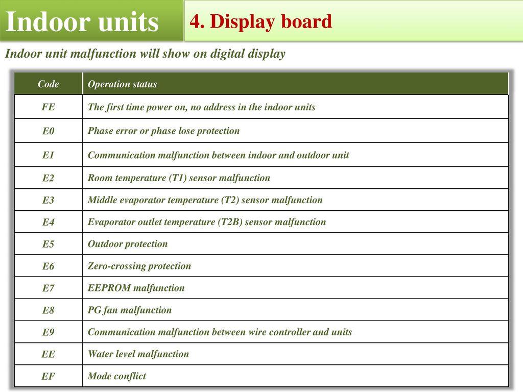 2013 CHIGO Product CHIGO CMV VRF Control System  - ppt download