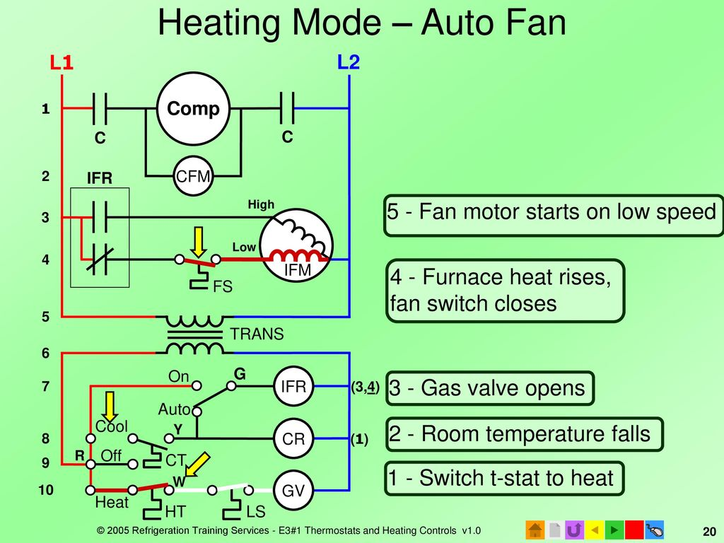 E3 Hvacr Controls And Devices Ppt Download Furnace Fan Switch Wiring Heating Mode Auto Comp 5 Motor Starts On Low Speed
