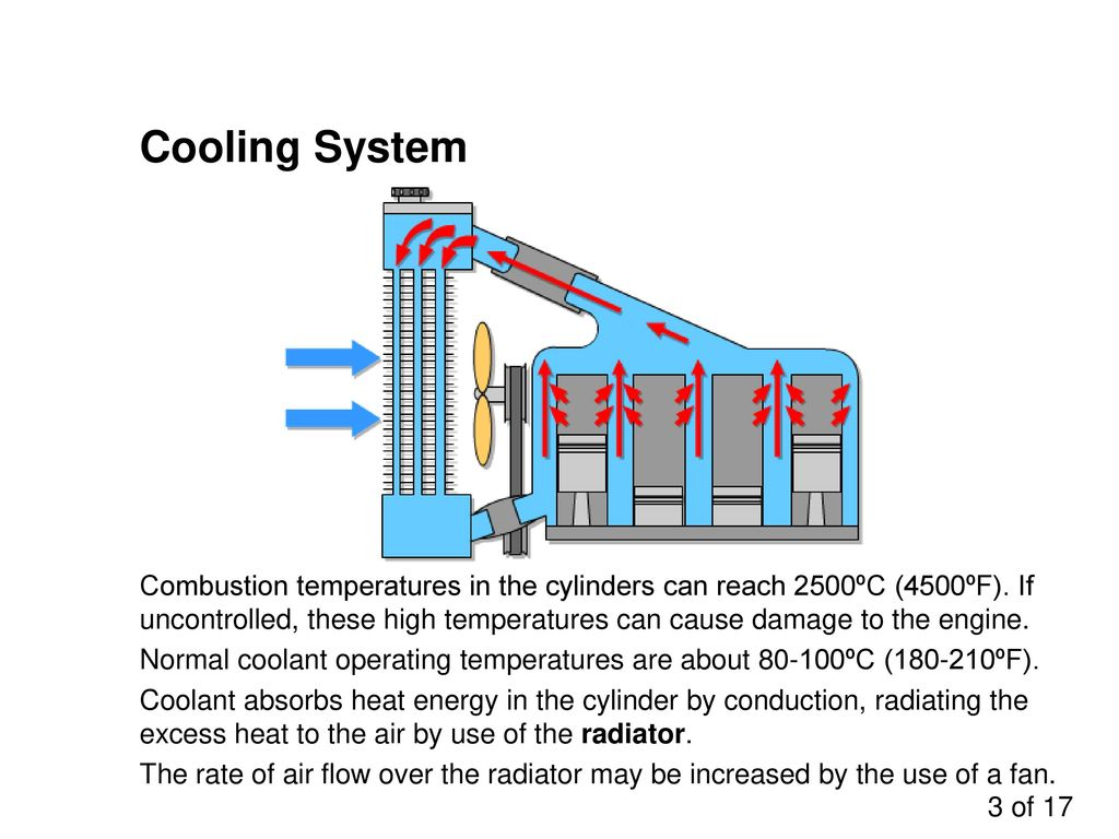 Engine Cooling Systems - ppt download