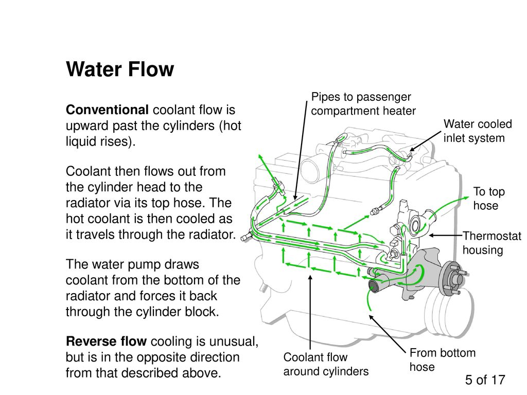 engine cooling systems - ppt download 5 water     engine block water jacket  diagram